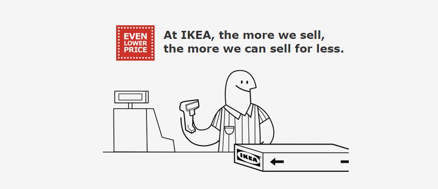 IKEA – Even Lower Price